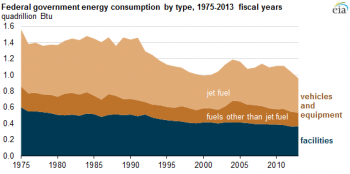 This graphic highlights how U.S. government energy consumption has been declining for almost forty years. | Energy Information Administration graphic