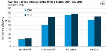 "Source: U.S. Energy Information Administration, based on Department of Energy <a href=""http://apps1.eere.energy.gov/buildings/publications/pdfs/ssl/2010-lmc-final-jan-2012.pdf"">2010 U.S. Lighting Market Characterization</a>"
