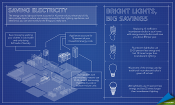 "By taking simple steps to improve your home's energy efficiency, you can save up to 30 percent on your energy bill. | Infographic by <a href=""http://energy.gov/contributors/sarah-gerrity"">Sarah Gerrity</a>."