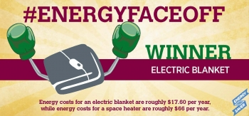 The electric blanket takes round three of #EnergyFaceoff!   Graphic by Stacy Buchanan, National Renewable Energy Laboratory