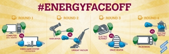 The #EnergyFaceoff rounds have begun, which appliance do you think is more energy-efficient? | Graphic by Stacy Buchanan, National Renewable Energy Laboratory