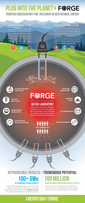 Q&A: FORGE-ing Ahead to Clean, Low-Cost Geothermal Energy