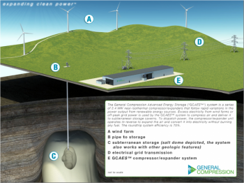 Image of the General Compression CAES system | courtesy of General Compression, Inc.