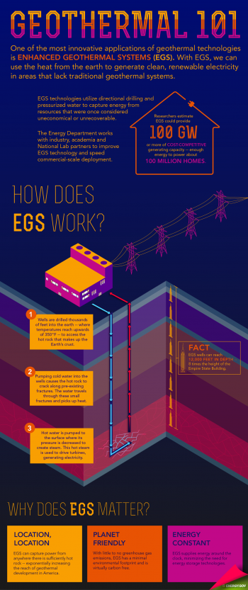 """Check out the infographic above to learn how Enhanced Geothermal Systems work. 