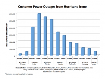 Response to Hurricane Irene – Restoring Power on the East Coast