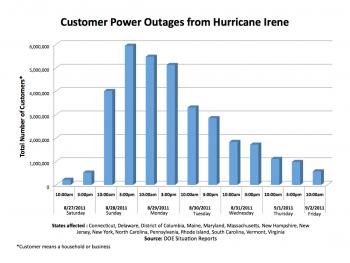 Response to Hurricane Irene – Restoring Power on the East Coast