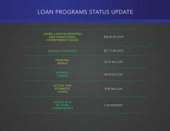 """Graphic by <a href=""""/node/379579"""">Sarah Gerrity</a>, Energy Department."""