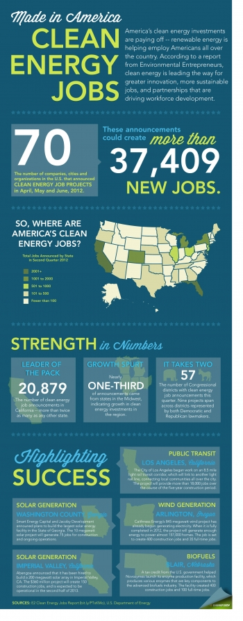 """Breaking down the latest Clean Energy Roundup from the Environmental Entrepreneurs. More details <a href=""""/node/385315"""">here</a>. 