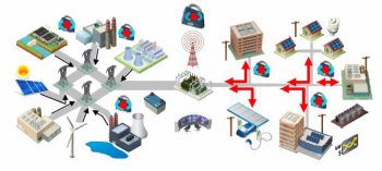 A modern electric grid must deliver reliable, affordable and clean electricity to consumers where and when they want it. Achieving this will require connecting clean energy sources to the grid in a distributed network that enables consumer choice, increased efficiency, and resilience against disruptions due to natural disaster or attack.