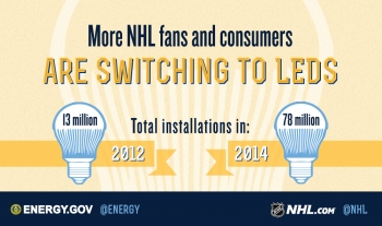 """National Hockey League fans and teams are saving energy and money by switching to LED lighting. 