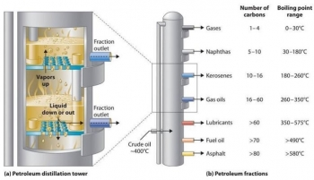 Distillation columns like this one are used in a variety of chemical manufacturing applications. Photo courtesy of Organic Chemistry (McMurray).