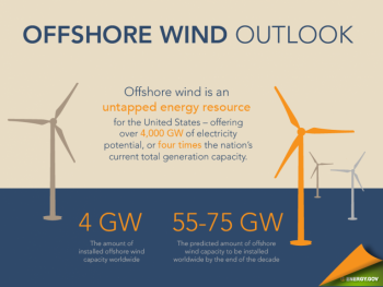 For Cape Wind, Summer Breeze Makes Offshore Wind Feel Fine