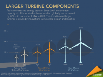 """Taking a look at the challenges and opportunities that lie ahead as the U.S. prepares to enter the offshore wind market. <a href="""" http://energy.gov/articles/infographic-offshore-wind-outlook""""> Click here</a> to view the full infographic. 