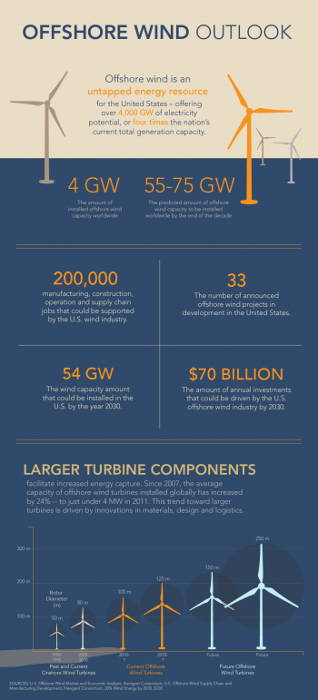 """According to a new report commissioned by the Energy Department, a U.S. offshore wind industry that takes advantage of this abundant domestic resource could support up to 200,000 manufacturing, construction, operation and supply chain jobs across the country and drive over $70 billion in annual investments by 2030. Infographic by <a href=""""node/379579"""">Sarah Gerrity</a>. For more details, check out: <a href=""""http://energy.gov/articles/new-reports-chart-offshore-wind-s-path-forward"""">New Reports Chart Offshore Wind's Path Forward</a>."""
