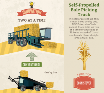 FDC Enterprise's project also included a modified Allied-Freeman self-propelled baler with front-mounted rakes and the Kelderman Manufacturing Self-Loading/Unloading Trailer, which can accept an entire trailer load of bales directly from the bale pick-up truck. The three components work together in a system to efficiently harvest, package, and transport corn stover. These technologies could reduce logistics costs by $13/dry ton feedstock, from $51/dry ton to as low as $38/dry ton (25% cost reduction).