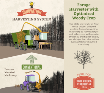 """The State University of New York College of Environmental Science and Forestry (SUNY-ESF)'s project developed and demonstrated the short rotation woody crop coppice header that can be easily mounted and dismounted on this existing, commercially available New Holland forage harvester; <a href=""""http://www.extension.org/pages/70622/research-summary:-development-of-a-single-pass-cut-and-chip-harvesting-system-for-short-rotation-woo"""">See the research summary</a></span> and <a href=""""http://www.tracsa.com.mx/fichas-tecnicas/new-holland-fr9000.pdf"""">New Holland brochure</a>. These technologies reduced logistics costs by $17.49/dry ton feedstock, from $51.83/dry ton to as low as $34.34/dry ton (34% cost reduction)."""