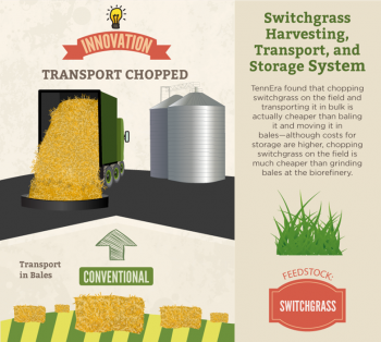 TennEra's project is an entire innovative system that harvests and transports chopped switchgrass in bulk, using conventional machinery, including a self-propelled forage chopper in the field, windrowing equipment, and trucks and trailers for transport. Original equipment manufacturers included Marathon Equipment and Laidig Systems. These technologies reduced logistics costs by $4.04/dry ton feedstock, from $56.38/dry ton to as low as $52.34/dry ton (7% cost reduction).