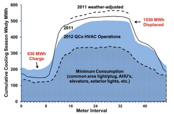 QCoefficient uses model predictive control (MPC) to pre-cool 13 of the 108 floors on Chicago's Willis Tower. This figure shows cumulative energy use in 30 minute intervals between June 11 and September 28, 2012. QCoefficient's optimized strategy replaced 1500 MWh of peak-time demand with 600 MWh of off-peak demand, saving approximately $250,000 and 900 tons of CO2 emissions in the process. Credit: QCoefficient.