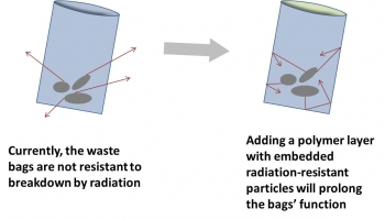 This graphic shows the benefit of applying a thin film as a polymer coating to waste containment bags used for radioactive waste shipments.