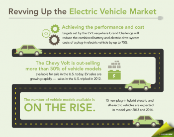 As part of the EV Everywhere Grand Challenge, the new Workplace Charging Challenge aims to expand access to charging stations in cities across the U.S. | Infographic by Sarah Gerrity, Energy Department.