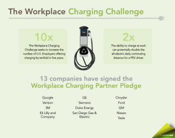 As part of the EV Everywhere Grand Challenge, the new Workplace Charging Challenge aims to expand access to charging stations in cities across the U.S.| Infographic by Sarah Gerrity, Energy Department.