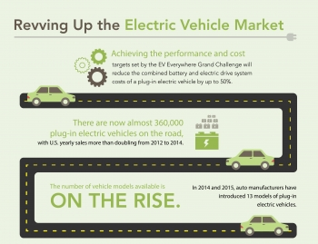 "Explore this infographic to see how the Energy Department is revving up the electric vehicle market through the EV Everywhere Grand Challenge. | Infographic by <a href=""/node/379579"">Sarah Gerrity</a>, Energy Department."