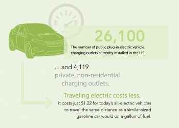 """There are more than 26,000 public plug-in electric vehicle charging outlets currently installed in the U.S. 