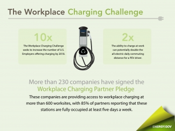 "More than 230 companies are providing access to workplace charging at hundreds of worksites throughout the country. | Infographic by <a href=""/node/379579"">Sarah Gerrity</a>, Energy Department."