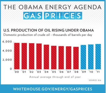 "Domestic oil production has climbed every year since President Obama took office, and our dependence on foreign oil is at its lowest level since the 1990s. | Graphic courtesy of the <a href=""http://www.whitehouse.gov/energy/gasprices"">White House</a>"
