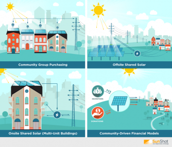 Innovative solar business models like these help make it easier for communities to increase solar deployment by making it faster, easier and cheaper for people to invest in solar together and enabling multiple participants to benefit directly from the energy produced by one solar array.   Image by SunShot Initiative