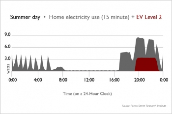 Chart showing EV Level 2 electricity compared with other home appliances. | Image courtesy of Pecan Street Research Institute.