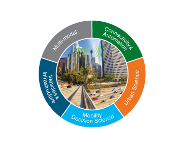 The Department of Energy's SMART (Systems and Modeling for Accelerated Research in Transportation) Mobility consortium was established to better understand the energy and climate change impacts that arise from future mobility systems.