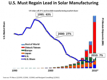 U.S. solar cell (PV) and module manufacturing market share.   Sources: PV News and Navigating Consulting.