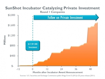 The SunShot Incubator program invested $17.5 million in seven companies in its first round of funding -- and those companies have gone on to attract more than $1.6 billion of private financing as they develop and manufacture innovative solar technologies. | Image source: U.S. Securities and Exchange Commission public filings.