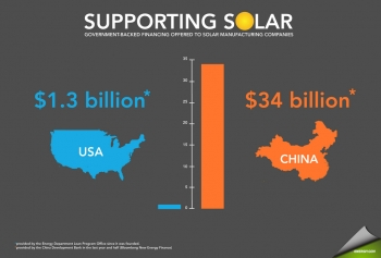 """An overview of government-backed financing offered by China and the United States to solar manufacturing companies (<a href=""""http://www.flickr.com/photos/departmentofenergy/6353378979/in/photostream/lightbox/"""">Full Size</a>). 