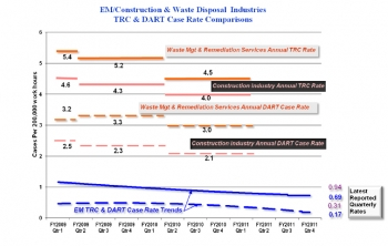 EM's TRC and DART case cumulative rate trend lines over the past 15 quarters remain well below comparable industries' TRC and DART Case rates. For benchmark comparison, the Construction Industry and the Waste Management & Remediation Service Industry numbers are selected to best approximate the complex-wide decontamination and decommissioning (D&D), remediation, waste management and facility construction activities contracted by EM