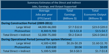 Table: Estimates of the Direct and Indirect Jobs, Earnings, and Economic Output Supported by PV and Large Wind Projects Funded Under the §1603 Grant Program.