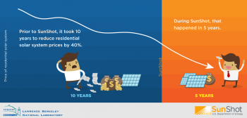 Latest Report Shows Cost of Going Solar has Dropped Significantly for 5 Years