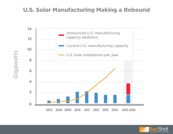 Solar demand in the U.S. is growing, and U.S. solar manufacturing is rising to meet the challenge.  Graphic courtesy of SunShot.