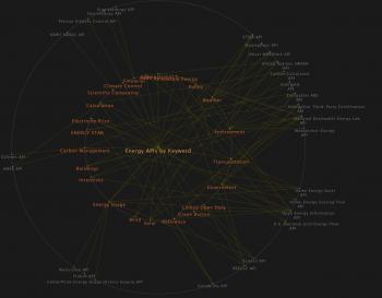 NREL's Visual API Browser presents energy data APIs as a web of key words.