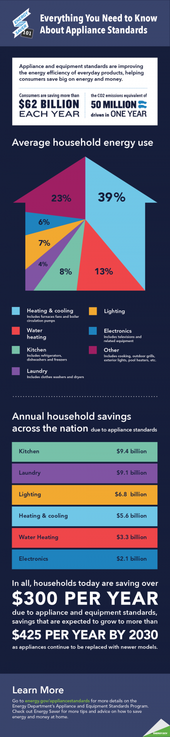 """FACT: Consumers are saving more than $62 billion a year as a result of the Energy Department's Appliance and Equipment Standards Program. 