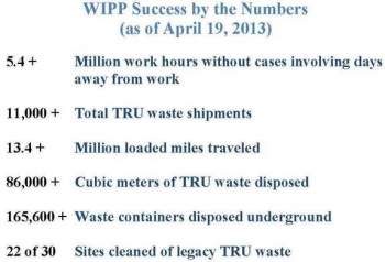 WIPP Success by the Numbers (as of April 19, 2013)