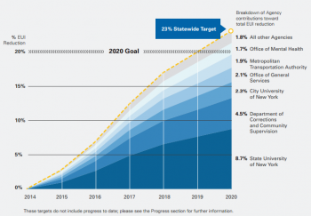 The graphic above highlights New York Power Authority's energy efficiency goals. | Courtesy of New York Power Authority