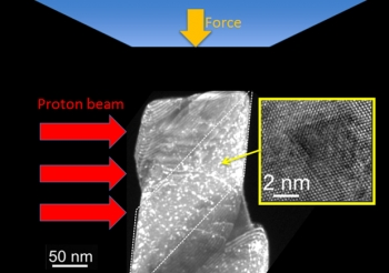 Scientists conducted compression tests of copper specimens irradiated with high-energy protons, designed to model how damage from radiation affects the mechanical properties of copper. By using a specialized in situ mechanical testing device in a transmission electron microscope at the National Center for Electron Microscopy, the team could examine — with nanoscale resolution — the localized nature of this deformation.   Courtesy of Lawrence Berkeley National Laboratory