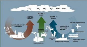Sources of greenhouse gas emissions.