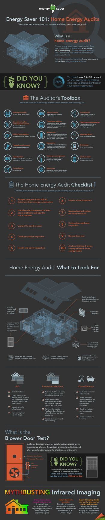 New Energy Saver 101 infographic breaks down a home energy audit, explaining what energy auditors look for and the special tools they use to determine where a home is wasting energy. | Infographic by Sarah Gerrity, Energy Department.