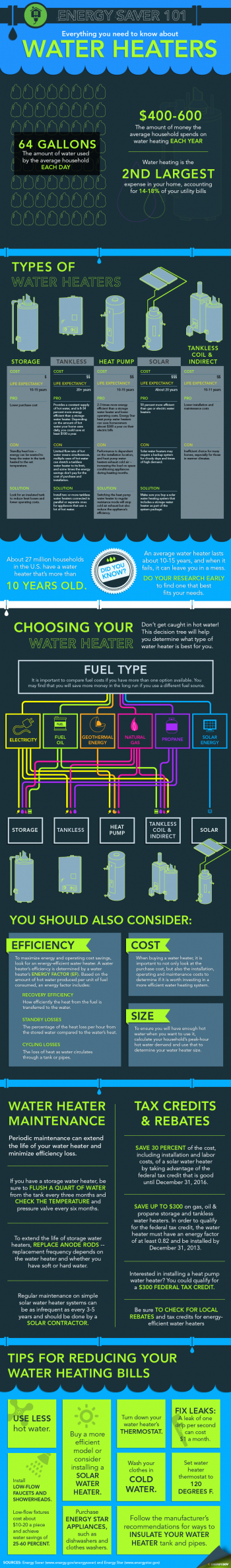 "Our Energy Saver 101 infographic lays out the different types of water heaters on the market and will help you figure out how to select the best model for your home. Download a high-resolution version of the <a href=""/node/612506"">infographic</a>. 