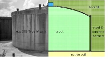 Figure 4: EM waste tank closure example.