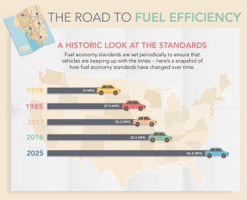"""This infographic looks how new fuel economy standards will save Americans money at the pump, reduce our dependence on foreign oil and grow the U.S. economy. <a href=""""/articles/road-fuel-efficiency"""">Click here</a> to view the full infographic.   Infographic by Sarah Gerrity."""