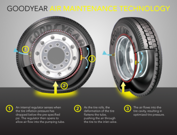 This graphic shows how Goodyear's new Air Maintenance Technology -- also called the self-regulating tire -- works.   Graphic courtesy of Goodyear.